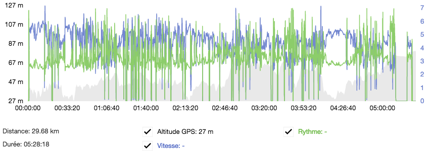 spirale, marche, GPS, Paris, performance, carte, Google, ligne, Suite de Fibonacci,